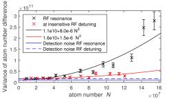 Noise plot
