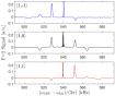 MW spectroscopy